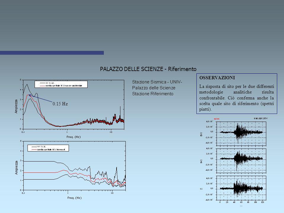 GENIO CIVILE 0.2 Hz 3.25 Hz 2.5 Hz OSSERVAZIONI La risposta di sito per le tre differenti metodologie analitiche risulta non confrontabile.