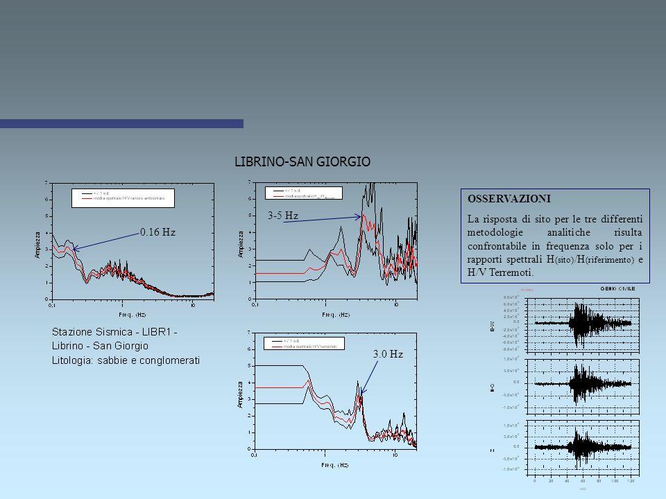 CHIESA DEI MINORITELLI 0.2 Hz 3.5 Hz 1.5 Hz OSSERVAZIONI La risposta di sito per le tre differenti metodologie analitiche risulta non confrontabile.