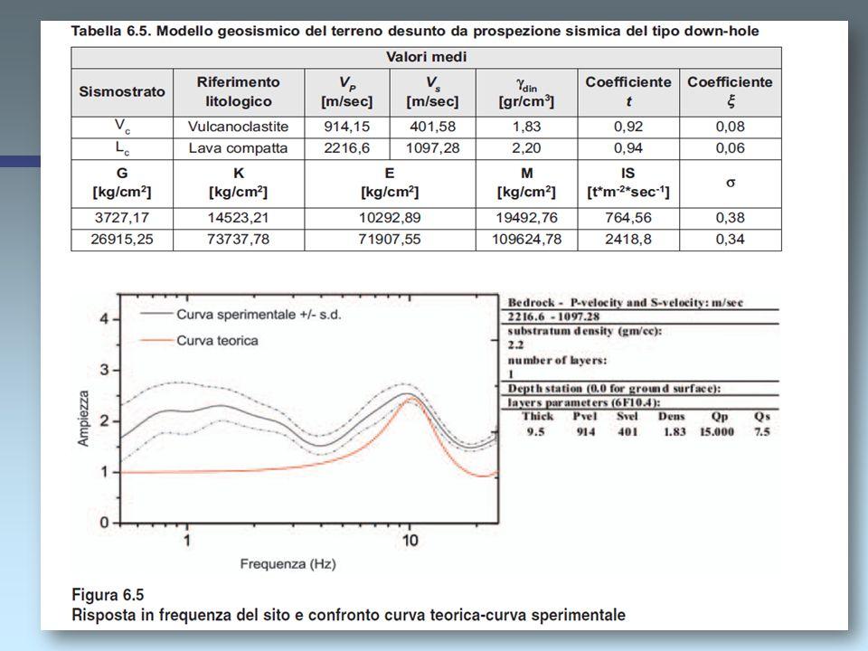 Calcolo I due terremoti simulati (sintetizzati) sono stati quindi assunti per definire la funzione di trasferimento bedrock-superficie attraverso la c