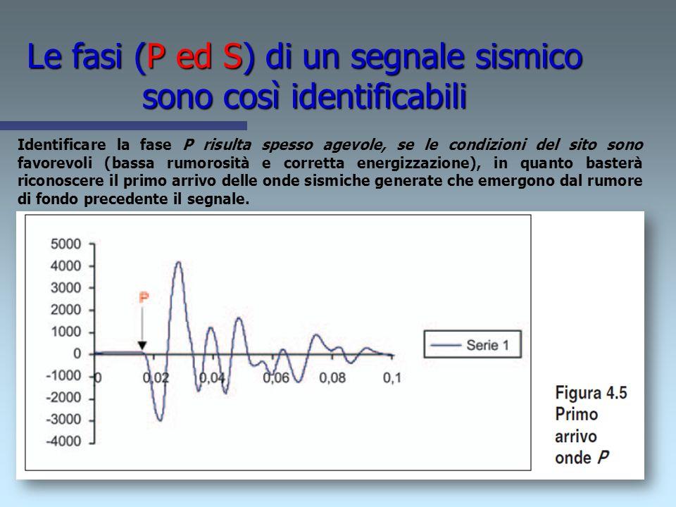 COME SI OTTIENE IL VS30 Per la stima delle Velocità di taglio e quindi il Vs30 è possibile utilizzare: - Indagini geofisiche di misura delle Vs Sismic