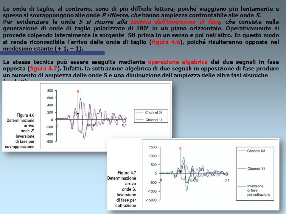 Le fasi (P ed S) di un segnale sismico sono così identificabili Identificare la fase P risulta spesso agevole, se le condizioni del sito sono favorevo