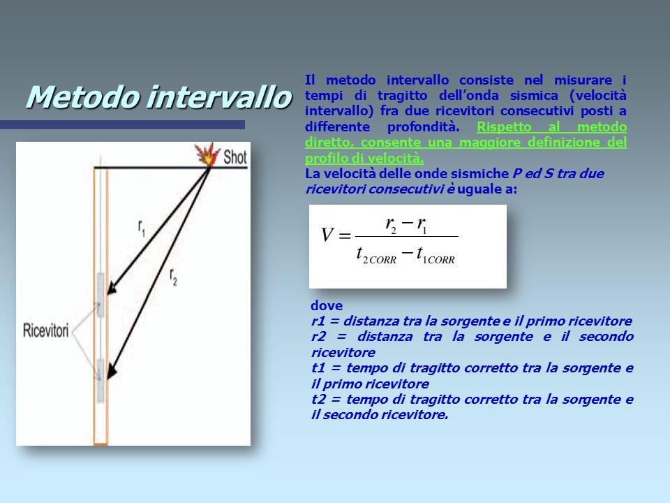 Metodo diretto Il metodo diretto consiste nel diagrammare i tempi di tragitto misurati t OSS lungo il percorso sorgente- ricevitore in funzione della