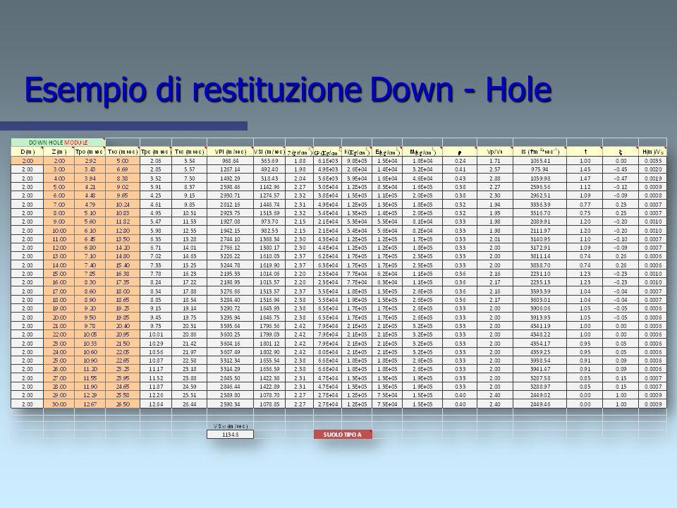Metodo tragitto - legge di Snell Le metodologie di interpretazione dei dati sismici down-hole fin qui esaminati presentano tutte lo stesso limite: il
