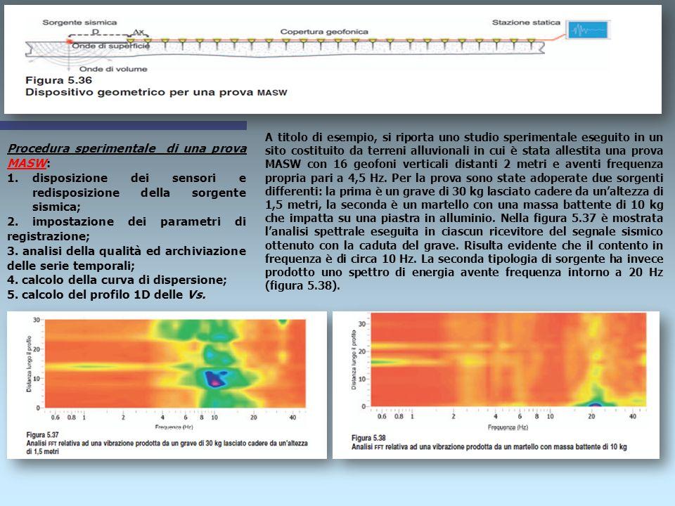 METODI ATTIVI Tra i metodi di sismica attiva più comunemente utilizzati si hanno: Prova sismica a due stazioni SASW (acronimo dellinglese Spectral Ana