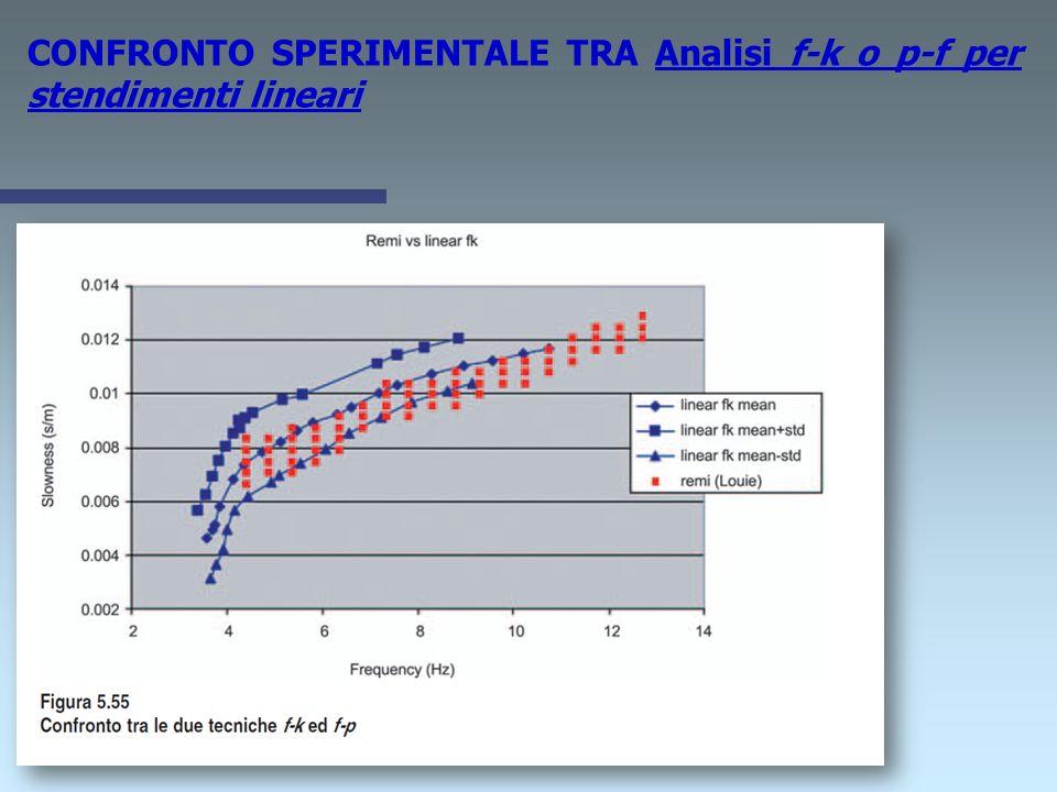 Tra le tecniche di simica passiva maggiormente utilizzate per la determinazione della curva di dispersione, ricordiamo: Analisi f-k o p-f per stendime