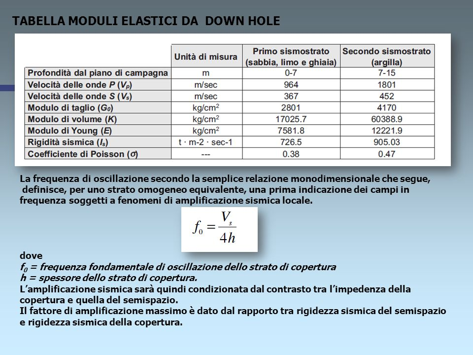 TABELLA MODULI ELASTICI DA DOWN HOLE La frequenza di oscillazione secondo la semplice relazione monodimensionale che segue, definisce, per uno strato omogeneo equivalente, una prima indicazione dei campi in frequenza soggetti a fenomeni di amplificazione sismica locale.
