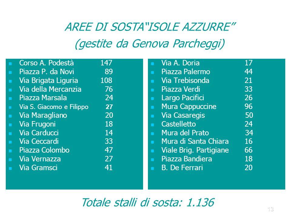 13 AREE DI SOSTAISOLE AZZURRE (gestite da Genova Parcheggi) Corso A.