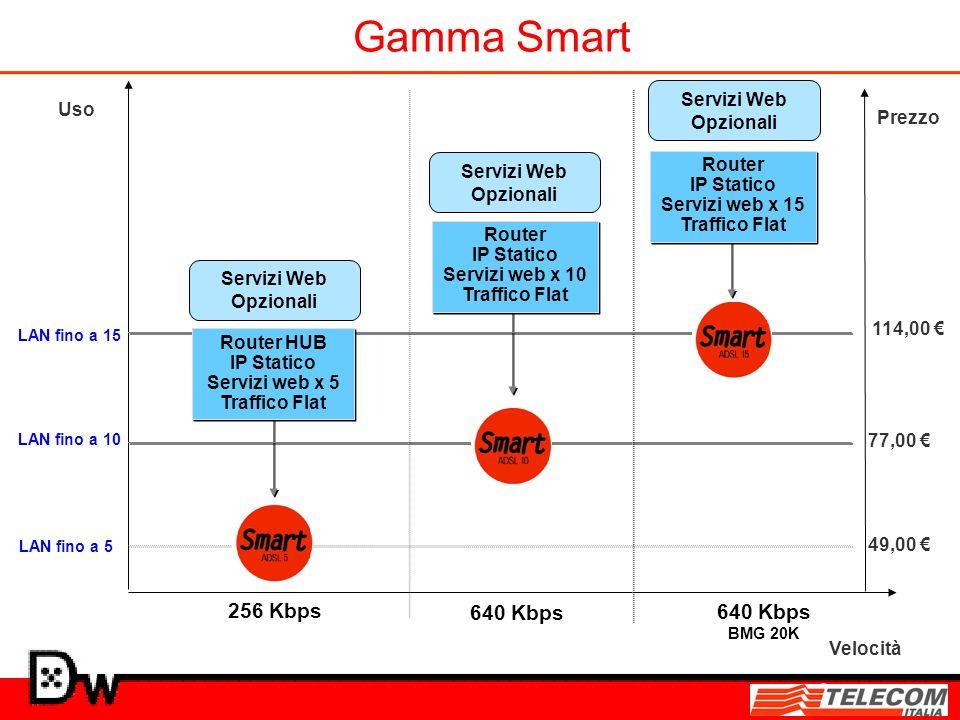 Velocità 256 Kbps 640 Kbps Uso Prezzo 77,00 49,00 114,00 640 Kbps BMG 20K LAN fino a 5 Gamma Smart LAN fino a 10 LAN fino a 15 Router IP Statico Servi