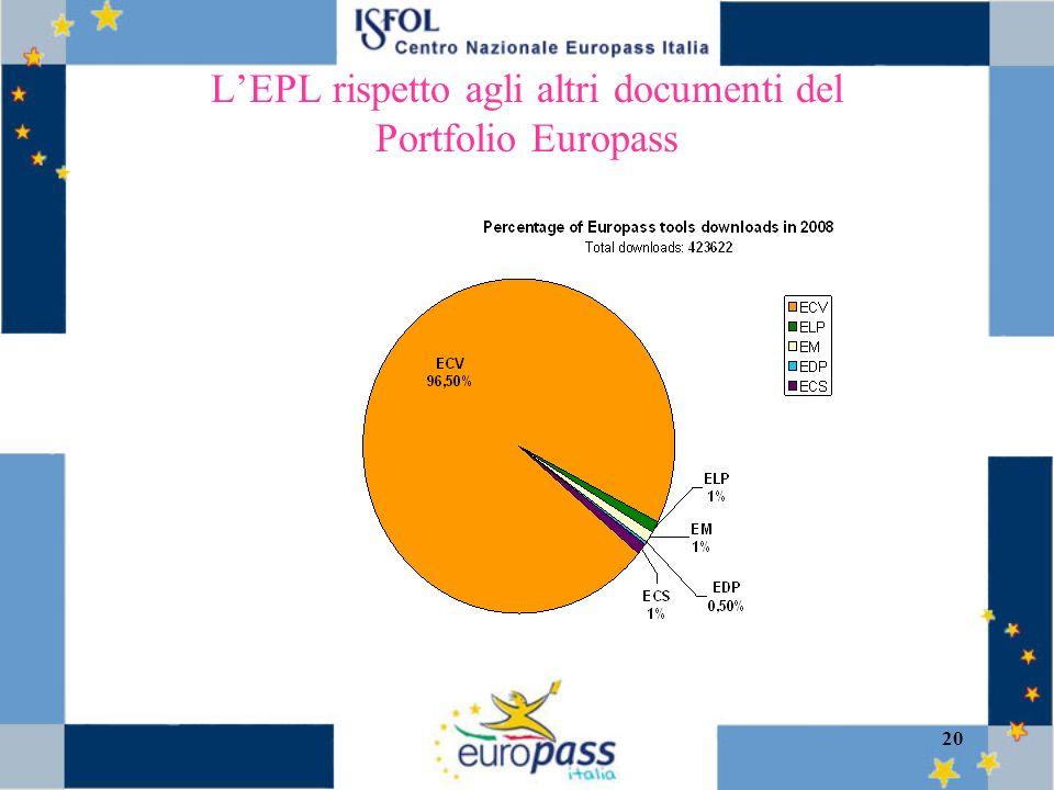 20 LEPL rispetto agli altri documenti del Portfolio Europass