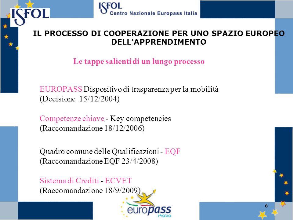 6 EUROPASS Dispositivo di trasparenza per la mobilità (Decisione 15/12/2004) Competenze chiave - Key competencies (Raccomandazione 18/12/2006) Quadro comune delle Qualificazioni - EQF (Raccomandazione EQF 23/4/2008) Sistema di Crediti - ECVET (Raccomandazione 18/9/2009) IL PROCESSO DI COOPERAZIONE PER UNO SPAZIO EUROPEO DELLAPPRENDIMENTO Le tappe salienti di un lungo processo