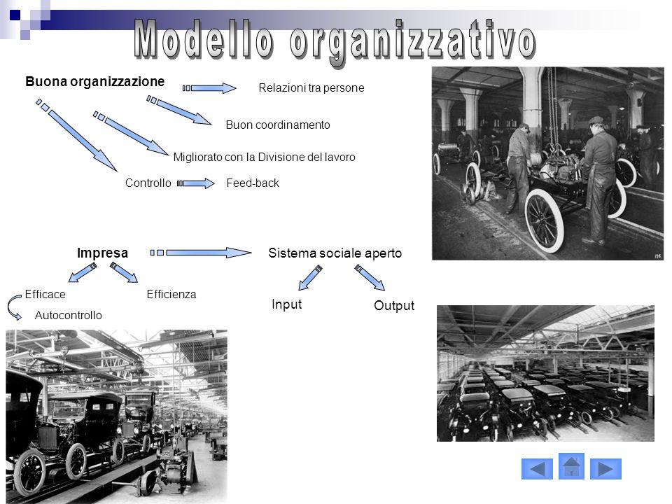 Buona organizzazione Relazioni tra persone Buon coordinamento Migliorato con la Divisione del lavoro Controllo ImpresaSistema sociale aperto Input Out