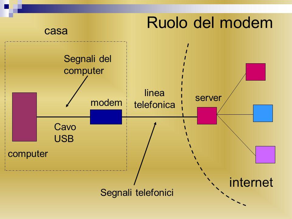 Ruolo del modem computer modem server internet linea telefonica Cavo USB Segnali del computer Segnali telefonici casa