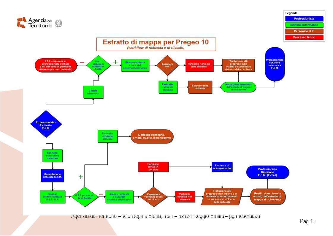 Agenzia del Territorio – V.le Regina Elena, 13/1 – 42124 Reggio Emilia – gg/mese/aaaa Pag 11