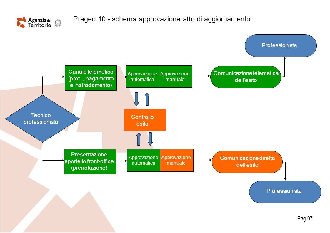Pag 07 Tecnico professionista Canale telematico (prot., pagamento e instradamento) Controllo esito Presentazione sportello front-office (prenotazione)