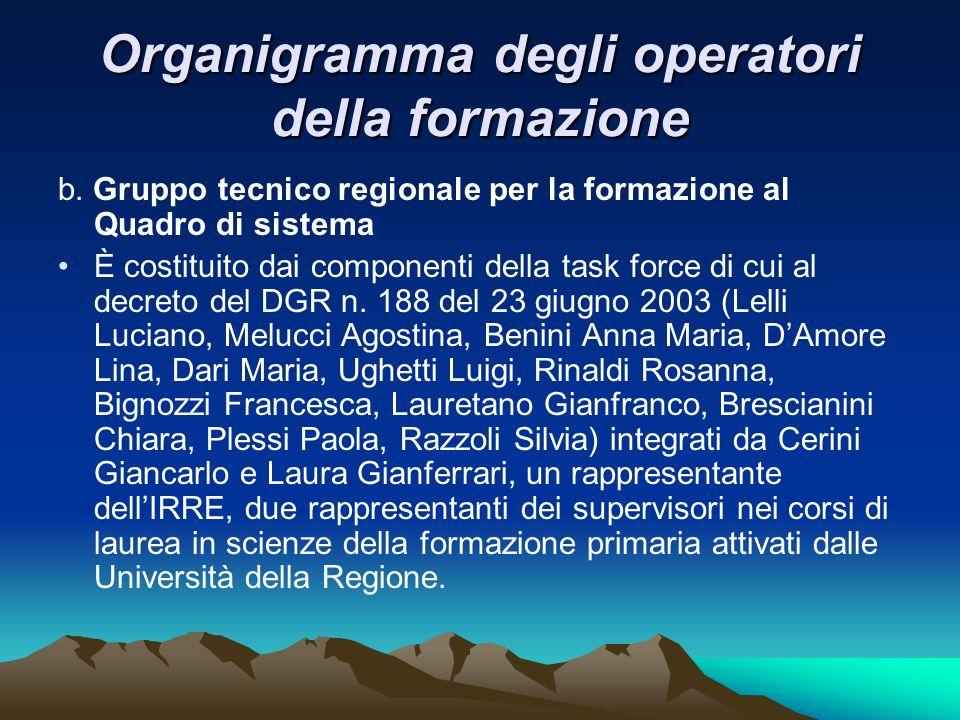 Organigramma degli operatori della formazione b.