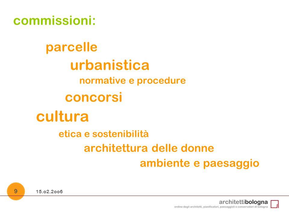 15.o2.2oo6 9 commissioni: parcelle urbanistica normative e procedure concorsi cultura etica e sostenibilità architettura delle donne ambiente e paesaggio