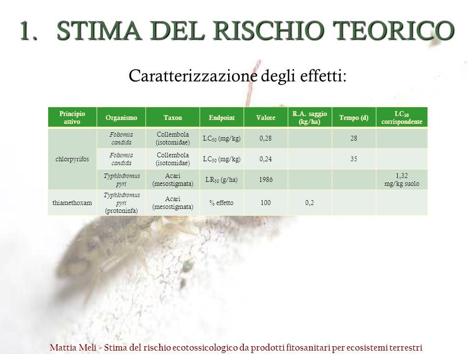 1.STIMA DEL RISCHIO TEORICO Principio attivo OrganismoTaxonEndpointValore R.A. saggio (kg/ha) Tempo (d) LC 50 corrispondente chlorpyrifos Folsomia can