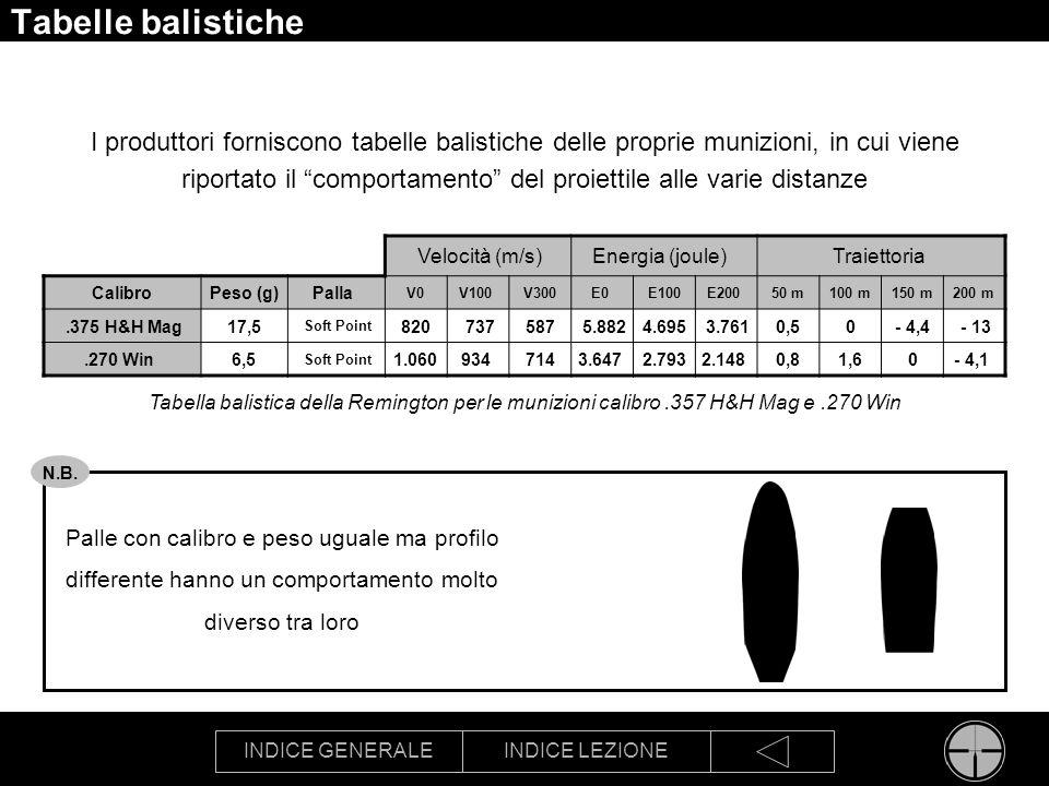 INDICE GENERALEINDICE LEZIONE Tabelle balistiche I produttori forniscono tabelle balistiche delle proprie munizioni, in cui viene riportato il comport