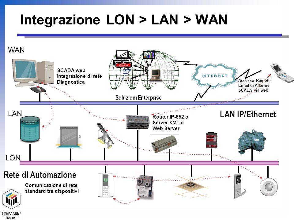 LAN IP/Ethernet Rete di Automazione Router IP-852 o Server XML o Web Server Soluzioni Enterprise Accesso Remoto Email di Allarme SCADA via web Comunicazione di rete standard tra dispositivi SCADA web Integrazione di rete Diagnostica LON LAN WAN Integrazione LON > LAN > WAN