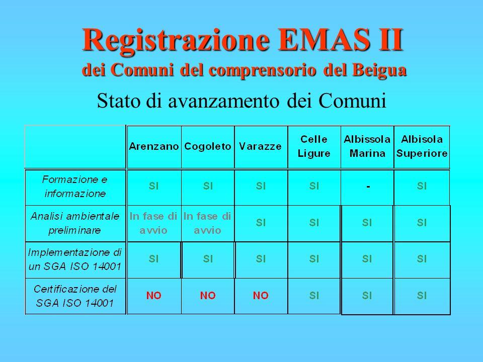 Stato di avanzamento dei Comuni Registrazione EMAS II dei Comuni del comprensorio del Beigua