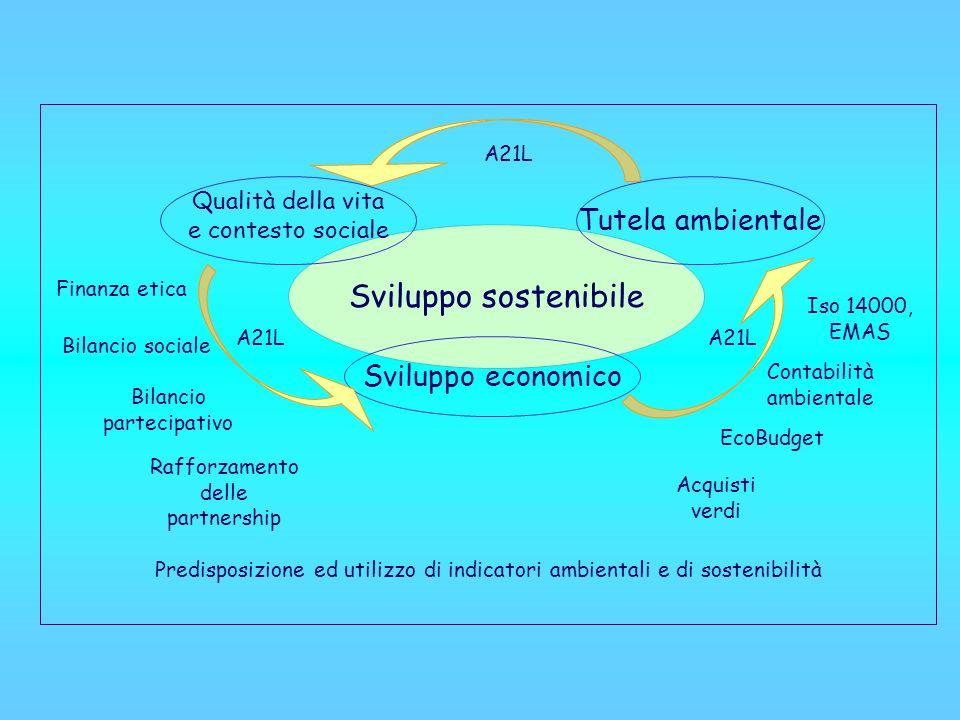 Sviluppo sostenibile Qualità della vita e contesto sociale Sviluppo economico Tutela ambientale Iso 14000, EMAS Contabilità ambientale Acquisti verdi EcoBudget Bilancio sociale Bilancio partecipativo Rafforzamento delle partnership Predisposizione ed utilizzo di indicatori ambientali e di sostenibilità A21L Finanza etica