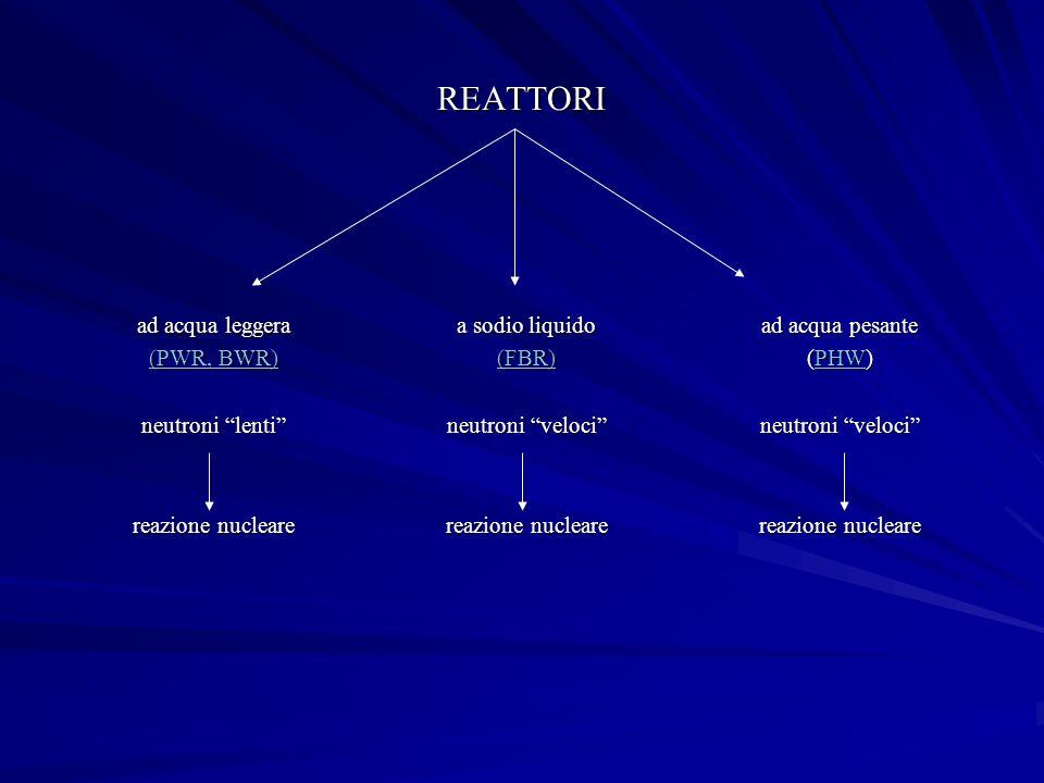 REATTORI ad acqua pesante (PHW) PHW neutroni veloci reazione nucleare ad acqua leggera (PWR, BWR) (PWR, BWR) neutroni lenti reazione nucleare a sodio liquido (FBR) neutroni veloci reazione nucleare
