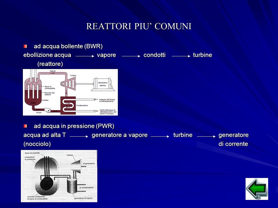 REATTORI PIU COMUNI ad acqua bollente (BWR) ebollizione acqua vapore condotti turbine (reattore) (reattore) ad acqua in pressione (PWR) acqua ad alta T generatore a vapore turbine generatore (nocciolo) di corrente