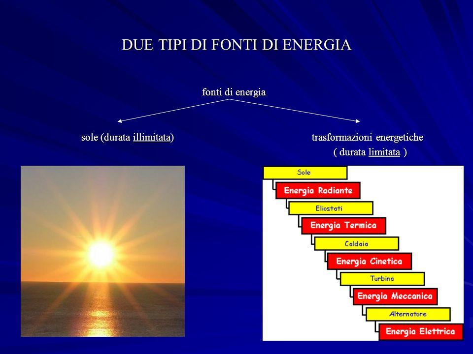 DUE TIPI DI FONTI DI ENERGIA fonti di energia fonti di energia sole (durata illimitata) trasformazioni energetiche sole (durata illimitata) trasformazioni energetiche ( durata limitata ) ( durata limitata )