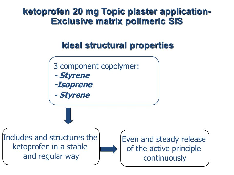 ketoprofen 20 mg Topic plaster application- Exclusive matrix polimeric SIS 3 component copolymer: - Styrene -Isoprene - Styrene Includes and structure