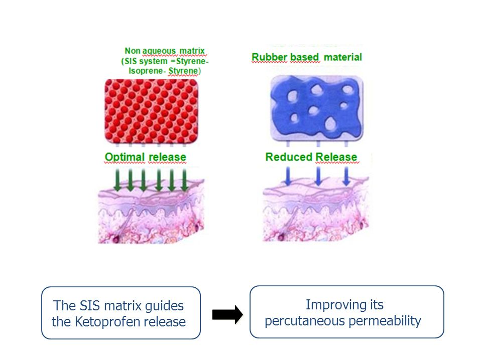 The SIS matrix guides the Ketoprofen release Improving its percutaneous permeability