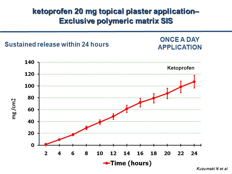 Ketoprofen ONCE A DAY APPLICATION Sustained release within 24 hours Kuzumaki N et al ketoprofen 20 mg topical plaster application– Exclusive polymeric matrix SIS