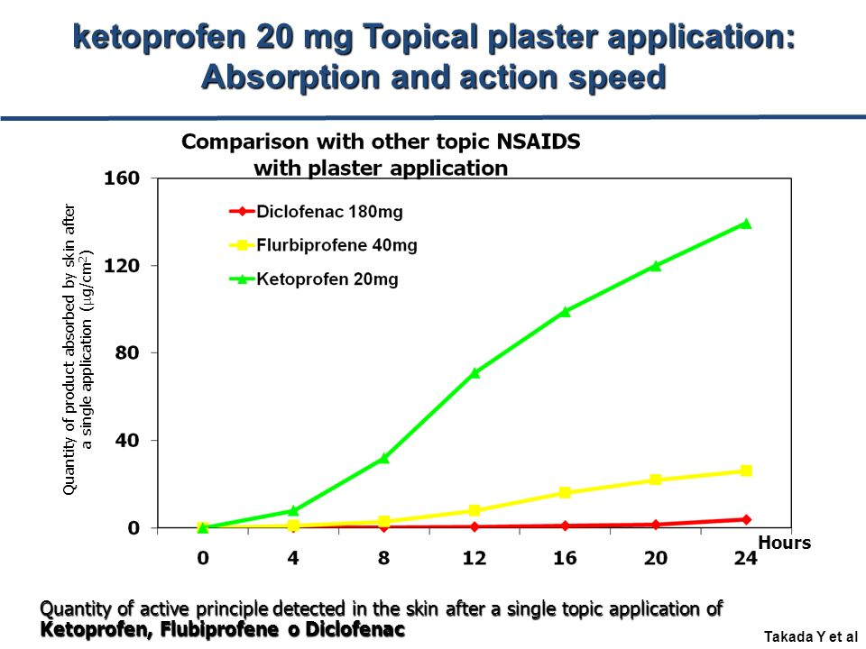 ketoprofen 20 mg Topical plaster application: Absorption and action speed Quantity of product absorbed by skin after a single application ( g/cm 2 ) Hours Takada Y et al Quantity of active principle detected in the skin after a single topic application of Ketoprofen, Flubiprofene o Diclofenac