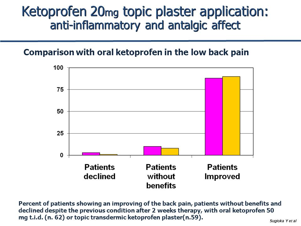Ketoprofen 20 mg topic plaster application: anti-inflammatory and antalgic affect Percent of patients showing an improving of the back pain, patients without benefits and declined despite the previous condition after 2 weeks therapy, with oral ketoprofen 50 mg t.i.d.
