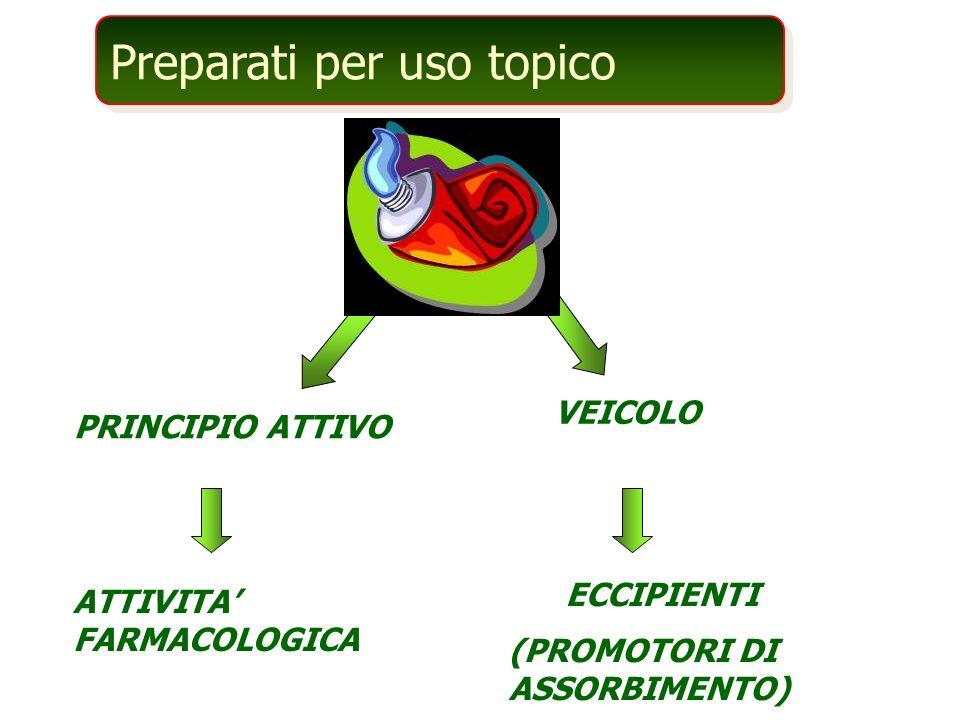 Preparati per uso topico PRINCIPIO ATTIVO VEICOLO ATTIVITA FARMACOLOGICA (PROMOTORI DI ASSORBIMENTO) ECCIPIENTI
