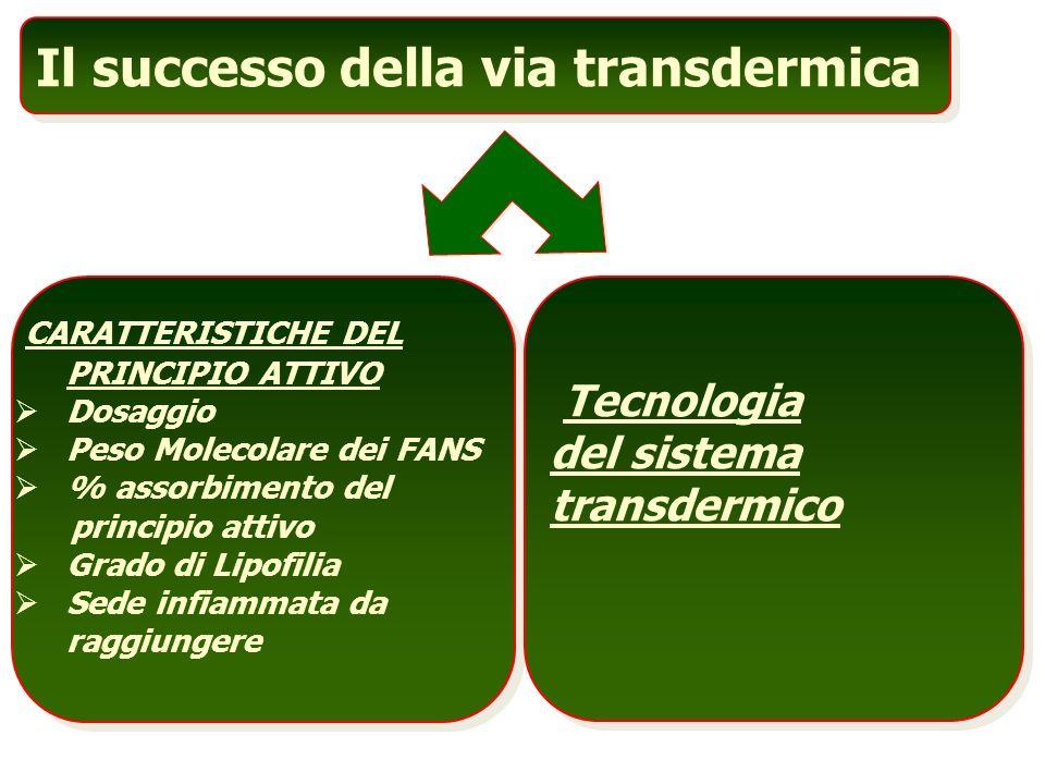 Il successo della via transdermica CARATTERISTICHE DEL PRINCIPIO ATTIVO Dosaggio Peso Molecolare dei FANS % assorbimento del principio attivo Grado di Lipofilia Sede infiammata da raggiungere Tecnologia del sistema transdermico
