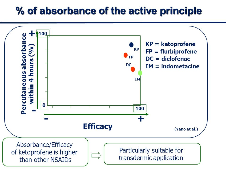 0 100 - + - + Efficacy Percutaneous absorbance within 4 hours (%) KP DC FP IM KP = ketoprofene FP = flurbiprofene DC = diclofenac IM = indometacine Absorbance/Efficacy of ketoprofene is higher than other NSAIDs Particularly suitable for transdermic application (Yano et al.) % of absorbance of the active principle