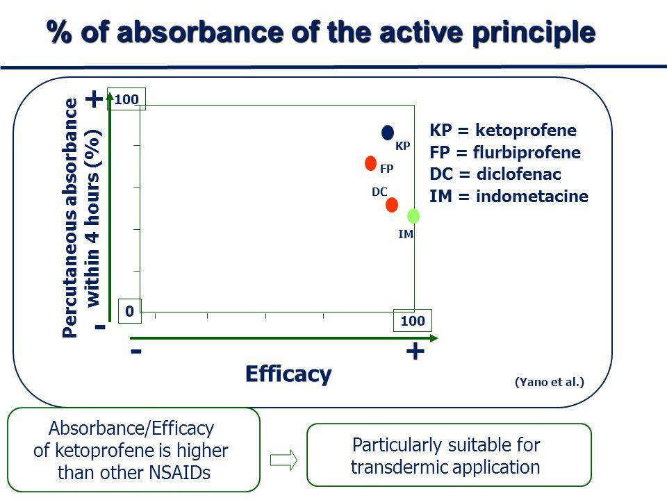 Relazione tra lipofilia e assorbimento cutaneo Relazione tra lipofilia e assorbimento cutaneo 12345 2 1 Logaritmo della % di assorbimento AUMENTO ASSORBIMENTO Logaritmo del coefficiente di ripartizione (n-ottanolo/acqua) AUMENTO LIPOFILIA Diclofenac Indometacina Ketoprofene Flurbiprofene KETOPROFENE ha un valore di log p= 2,94 prossimo al valore ottimale ed è quindi uno dei FANS con la più alta permeabilità percutanea KETOPROFENE ha un valore di log p= 2,94 prossimo al valore ottimale ed è quindi uno dei FANS con la più alta permeabilità percutanea (Tadanori et al.) Valore ottimale