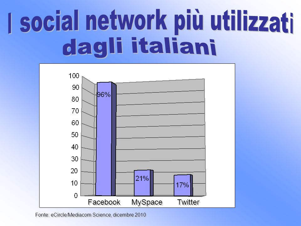 Facebook MySpace Twitter Fonte: eCircle/Mediacom Science, dicembre 2010
