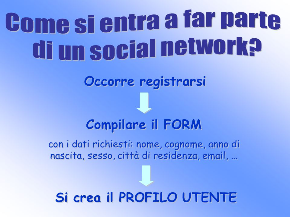Occorre registrarsi Compilare il FORM con i dati richiesti: nome, cognome, anno di nascita, sesso, città di residenza, email, … Compilare il FORM con