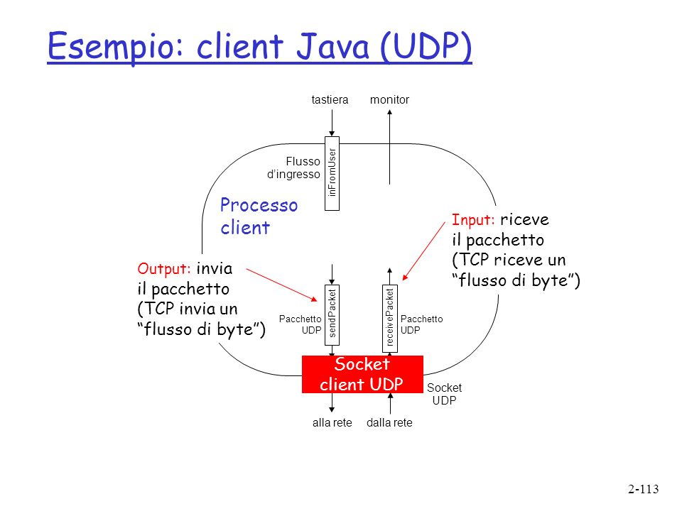 2-113 Esempio: client Java (UDP) sendPacket receivePacket inFromUser tastieramonitor Process clientSocket Pacchetto UDP Output: invia il pacchetto (TCP invia un flusso di byte) Input: riceve il pacchetto (TCP riceve un flusso di byte) Processo client Socket client UDP Flusso dingresso alla retedalla rete Socket UDP Pacchetto UDP