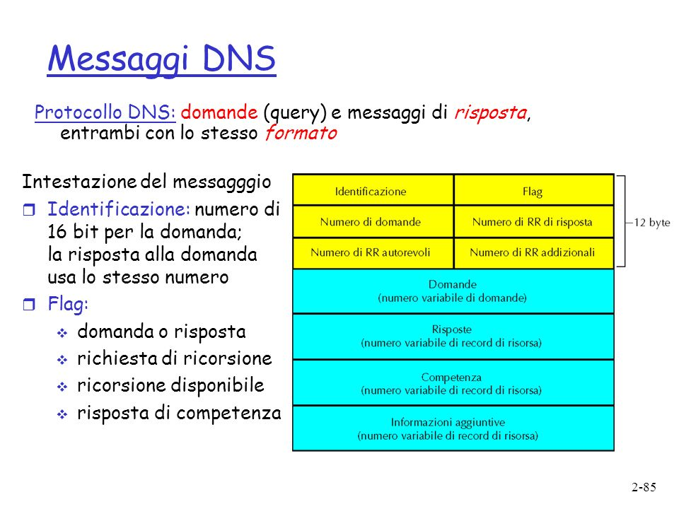 2-85 Messaggi DNS Protocollo DNS: domande (query) e messaggi di risposta, entrambi con lo stesso formato Intestazione del messagggio r Identificazione: numero di 16 bit per la domanda; la risposta alla domanda usa lo stesso numero r Flag: domanda o risposta richiesta di ricorsione ricorsione disponibile risposta di competenza