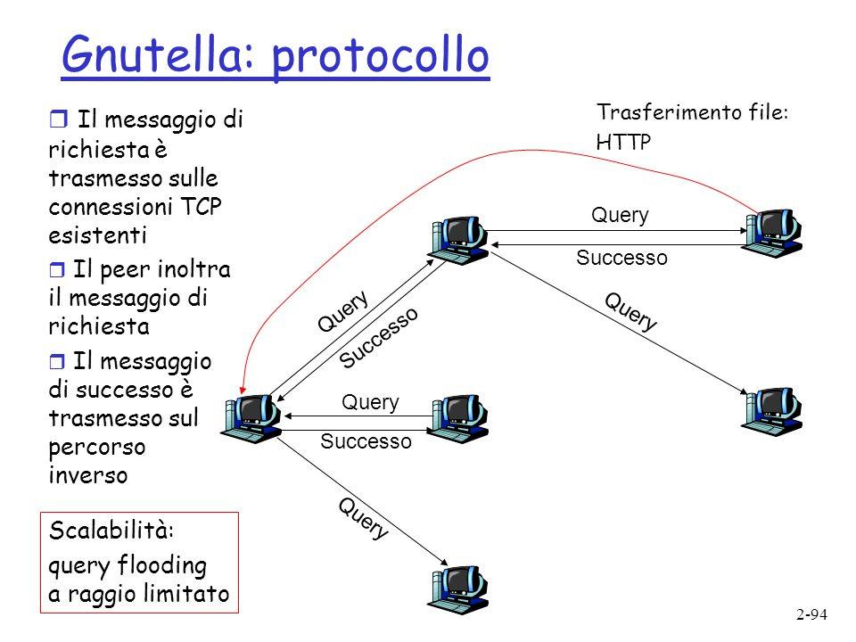 2-94 Gnutella: protocollo Query Successo Query Successo Query Successo Trasferimento file: HTTP r Il messaggio di richiesta è trasmesso sulle connessioni TCP esistenti r Il peer inoltra il messaggio di richiesta r Il messaggio di successo è trasmesso sul percorso inverso Scalabilità: query flooding a raggio limitato