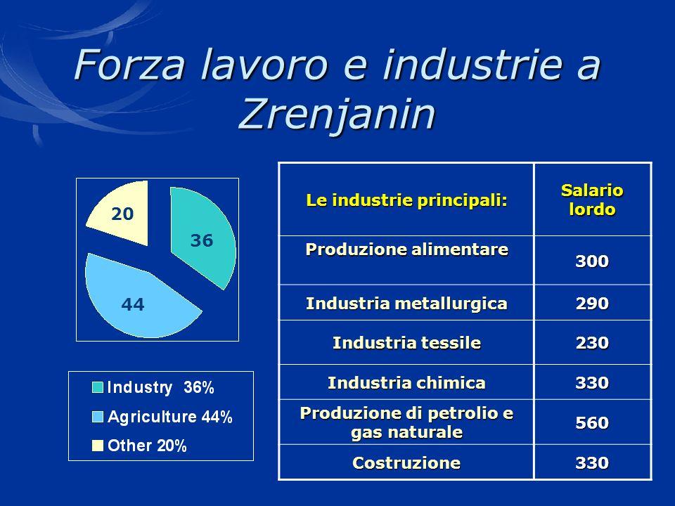 Forza lavoro e industrie a Zrenjanin 20 36 44 Le industrie principali: Salario lordo Produzione alimentare 300 Industria metallurgica 290 Industria te