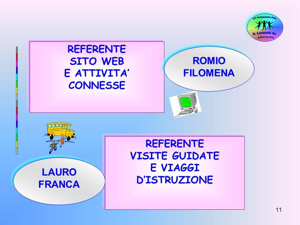 11 REFERENTE SITO WEB E ATTIVITA CONNESSE ROMIO FILOMENA REFERENTE VISITE GUIDATE E VIAGGI DISTRUZIONE LAURO FRANCA