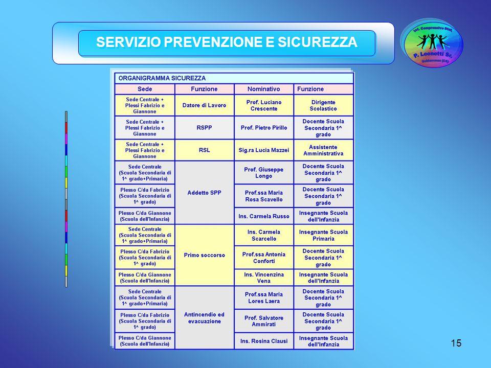 15 SERVIZIO PREVENZIONE E SICUREZZA