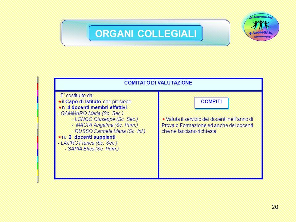 20 ORGANI COLLEGIALI COMITATO DI VALUTAZIONE E costituito da: il Capo di Istituto che presiede n. 4 docenti membri effettivi - GAMMARO Maria (Sc. Sec.