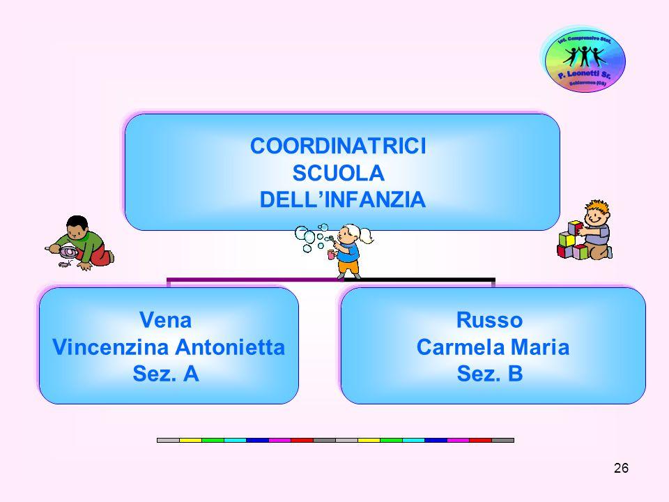 26 COORDINATRICI SCUOLA DELLINFANZIA Vena Vincenzina Antonietta Sez. A Russo Carmela Maria Sez. B