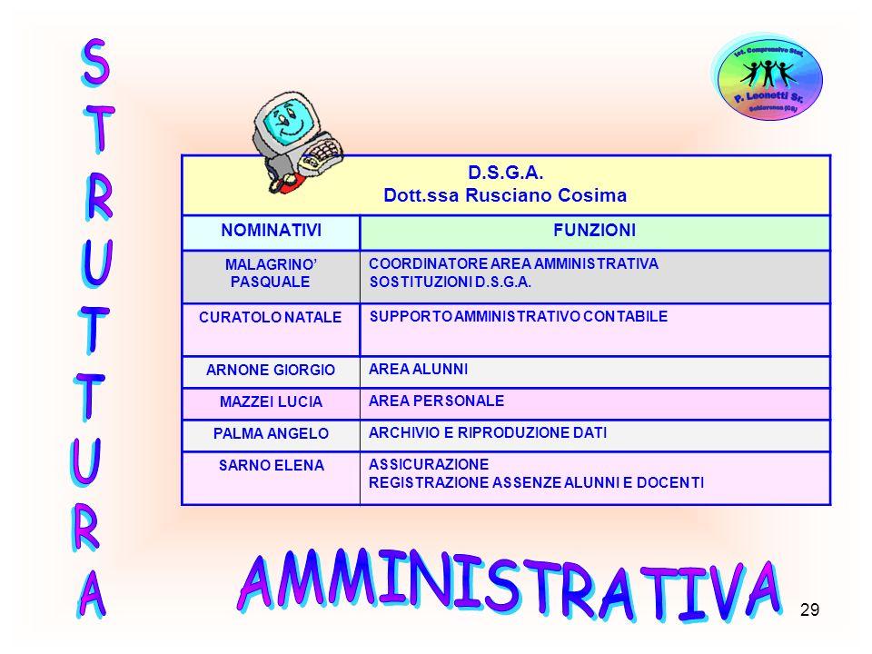 29 D.S.G.A. Dott.ssa Rusciano Cosima NOMINATIVIFUNZIONI MALAGRINO PASQUALE COORDINATORE AREA AMMINISTRATIVA SOSTITUZIONI D.S.G.A. CURATOLO NATALESUPPO