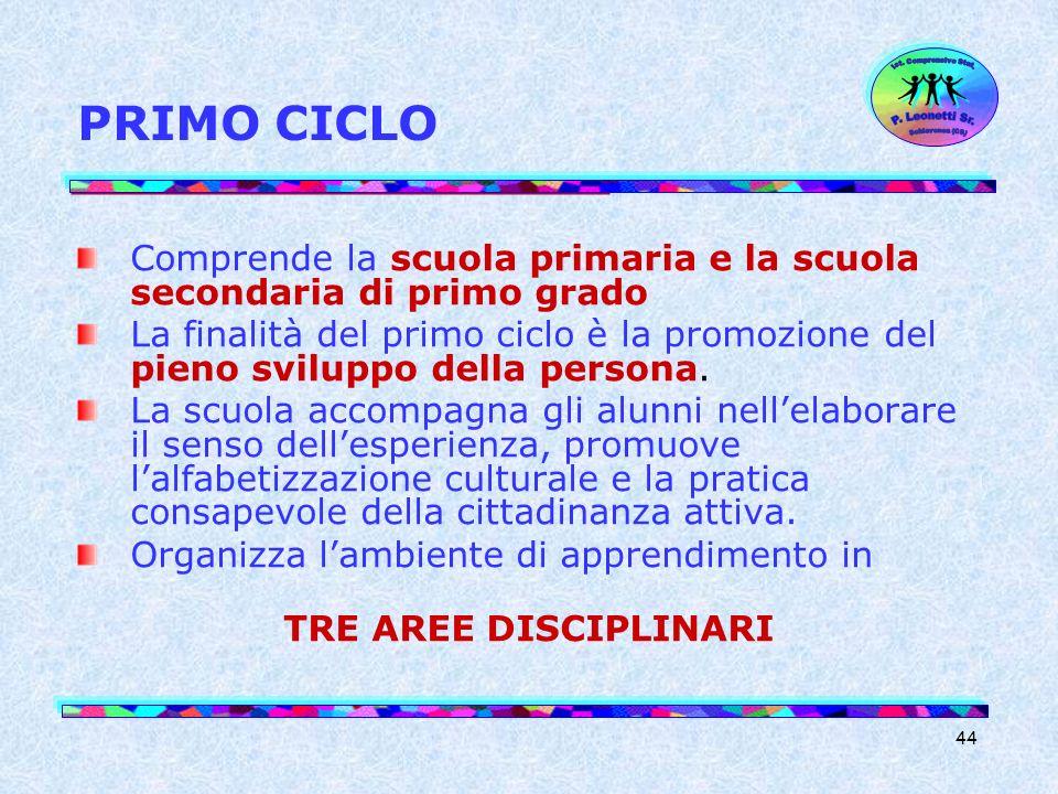 44 PRIMO CICLO Comprende la scuola primaria e la scuola secondaria di primo grado La finalità del primo ciclo è la promozione del pieno sviluppo della