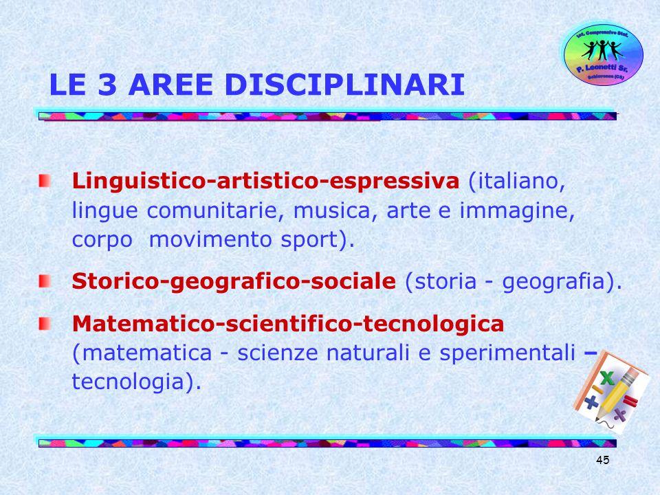 45 LE 3 AREE DISCIPLINARI Linguistico-artistico-espressiva (italiano, lingue comunitarie, musica, arte e immagine, corpo movimento sport). Storico-geo